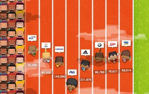 Olimpiyatlara Sponsor Markaların Sosyal Medyadaki Başarısı