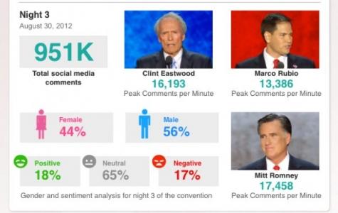 Cumhuriyetçi Parti Ulusal Kongresi'nin Sosyal Medya Skor Grafiği