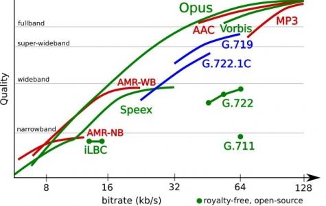 Açık kaynaklı yeni Audio Codec: Opus