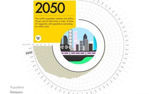 Shell ve WIRED'dan 2050 Yılı Küresel Enerji ve Tüketim Öngörüleri
