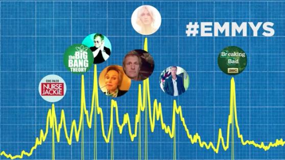 Emmy Ödülleri Bu Yıl Twitter'da Ne Kadar Konuşuldu?