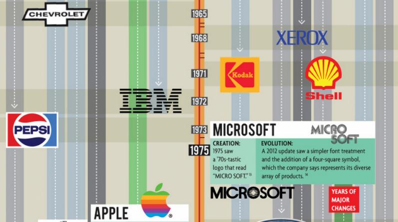Logoların Evrimi [İnfografik]
