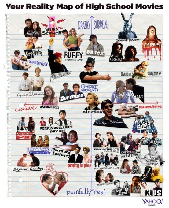 Liseli Gençlik Filmlerine Yönelik Gerçeklik Tablosu