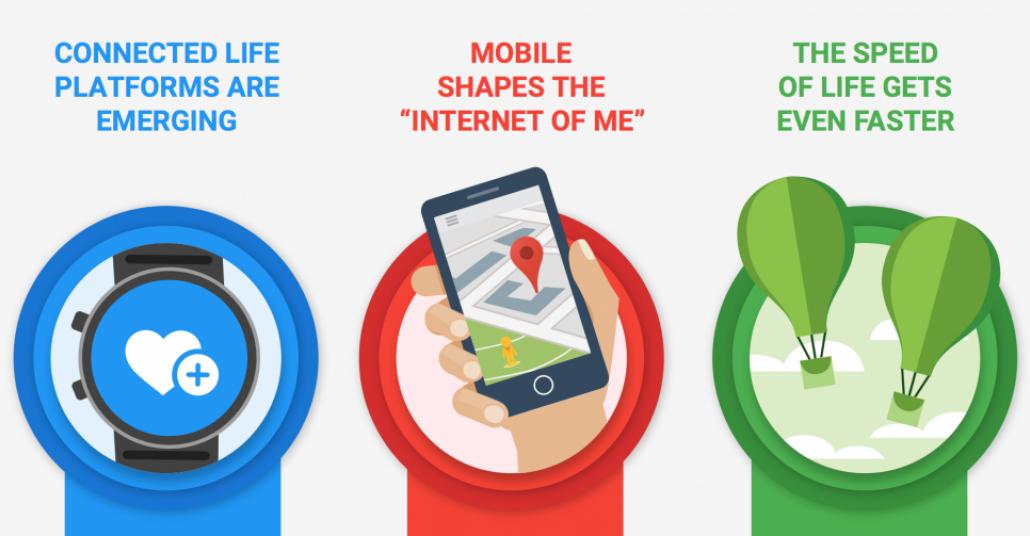 Google'a Göre Pazarlamacıların 2015'te İzlemesi Gereken 3 Önemli Trend