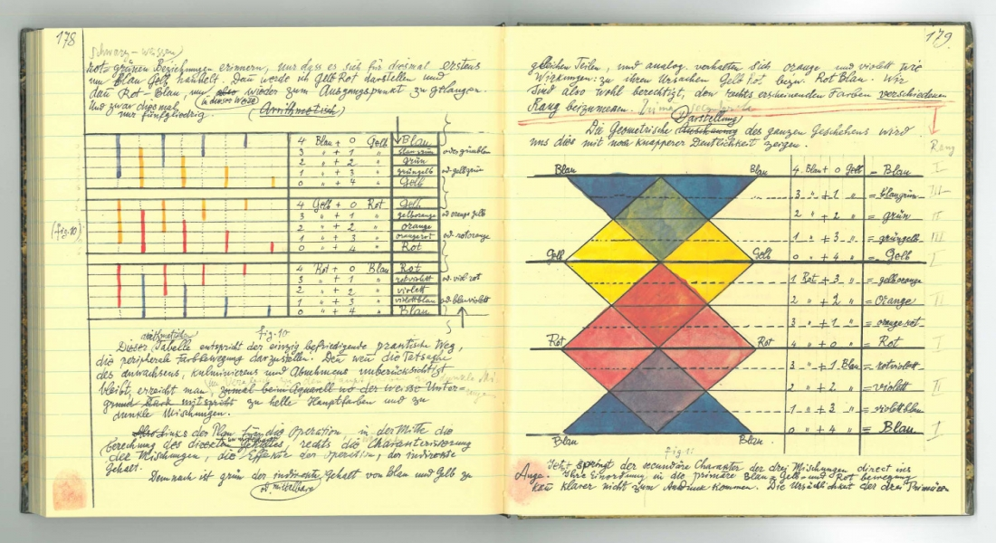 Paul Klee'nin Defterleri