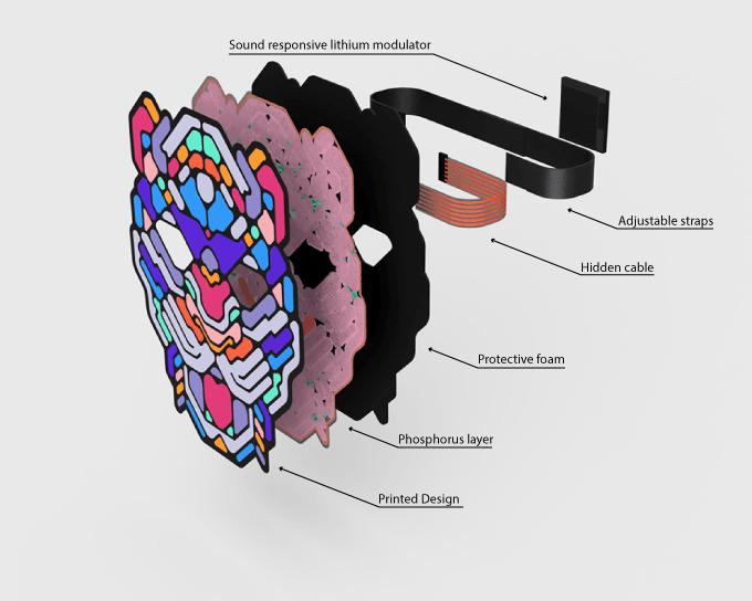 Müzikle Etkileşimli LED Maskeler