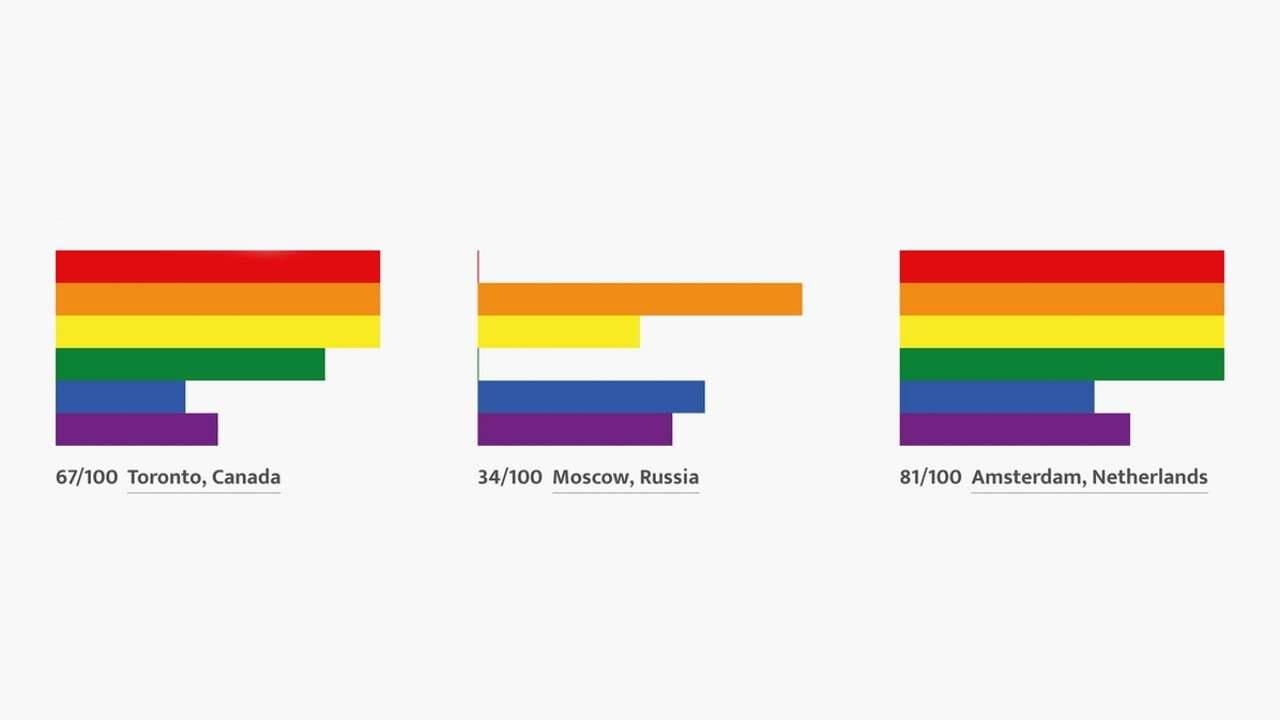 Ülkelerin LGBTİ Konusunda Aldıkları Notlar