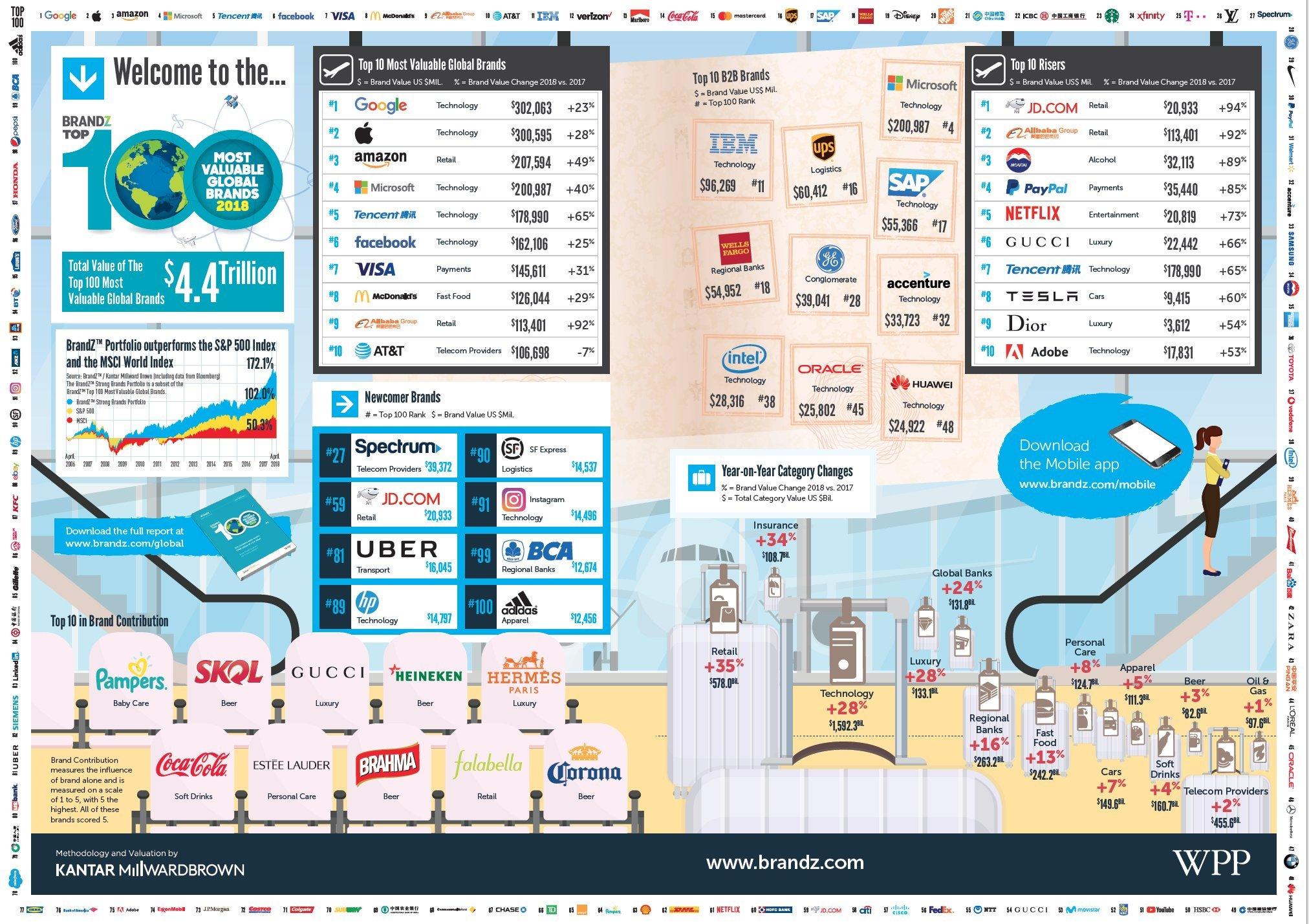 brandz_wpp kantar_rapor_BrandZ Top 100 Most Valuable Global Brands_ bigumigu_
