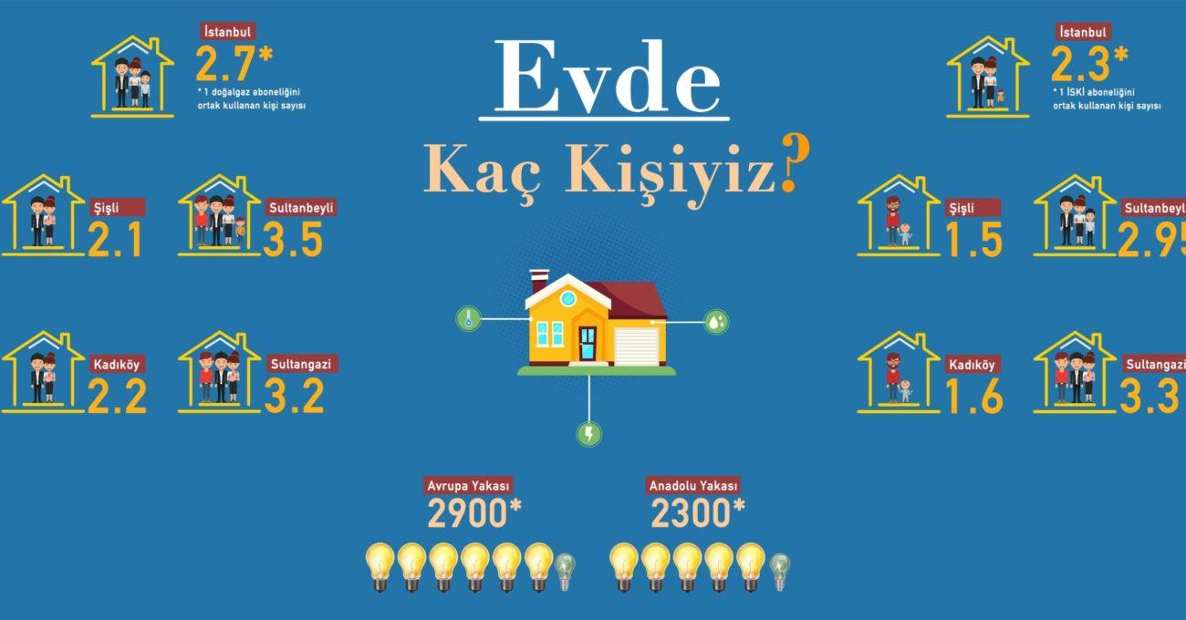 Evde Kaç Kişiyiz: İstanbul Büyükşehir Belediyesi'nin Halka Açtığı Veriyle Doğan Görselleştirme