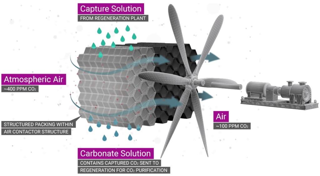 karbon yakalama